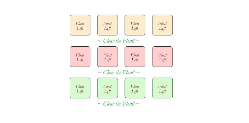 Clear Float для верстки сайтов
